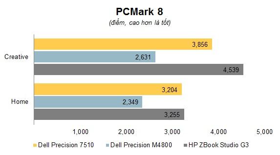 Đang tải Chart. PCMark 8.jpg…